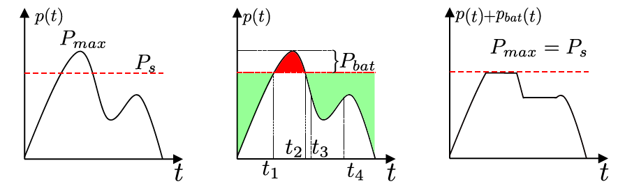 Figure 1 Peak Shaving explained: (f.l.t.r.) a) Before Peak shaving: The Maximum Peak (Pmax) exceeds the peak limit (Ps), leading b): Battery action. This peak will be capped by the operation of the BESS. c) After the action of the BESS the peak is shaved and the load profile does not exceed the peak shaving limit.